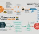 Las pequeñas empresas mineras en el Perú cumplen con el proceso de formalización